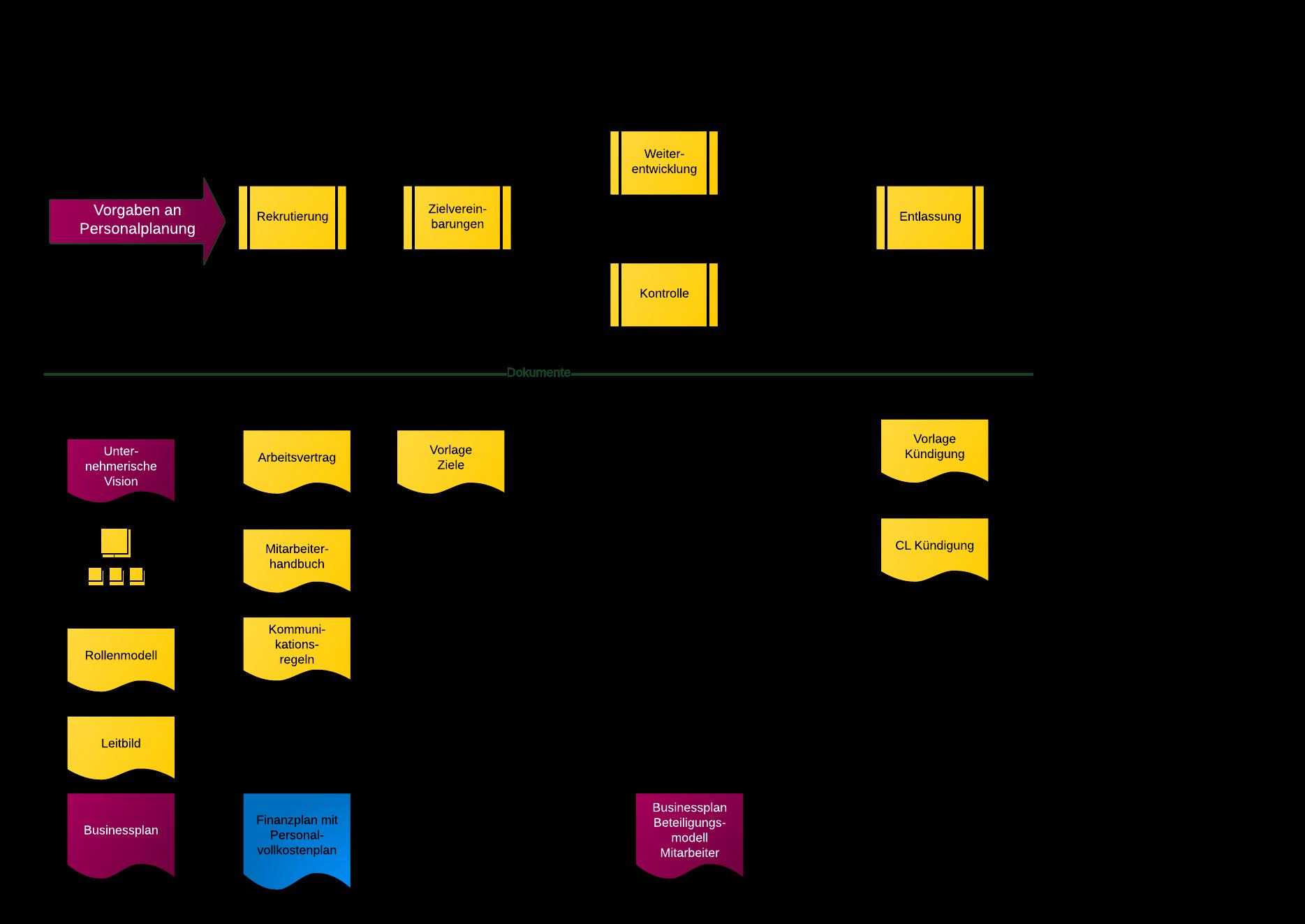 Strategie der Führung (FHG) - IMMOBILIEN-PROFI
