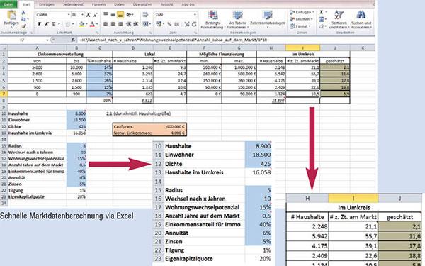 Marktdaten