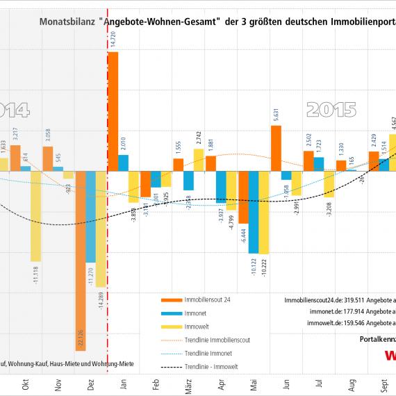 Plattformbilanz_Wohnen_Jahresübersicht
